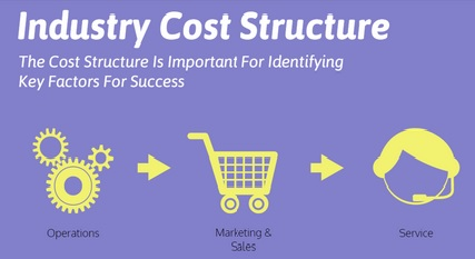 industry cost structure